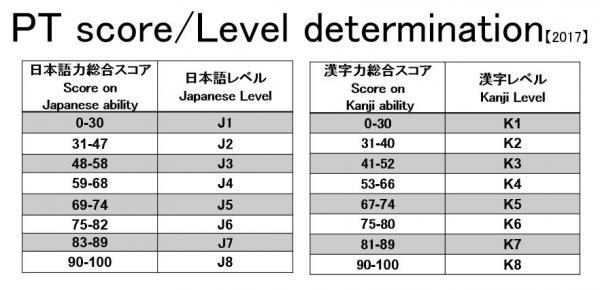 『レベル判定表2017』の画像