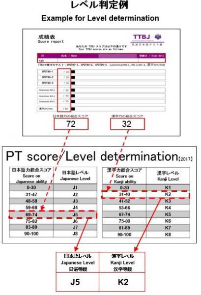 『レベル判定例』の画像